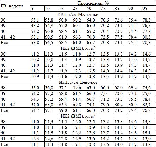 Центильные Таблица, Учебник Педиатрия Шабалов